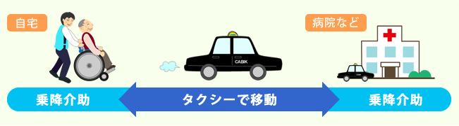 自宅で乗降介助→タクシーで移動→病院などで乗降介助
