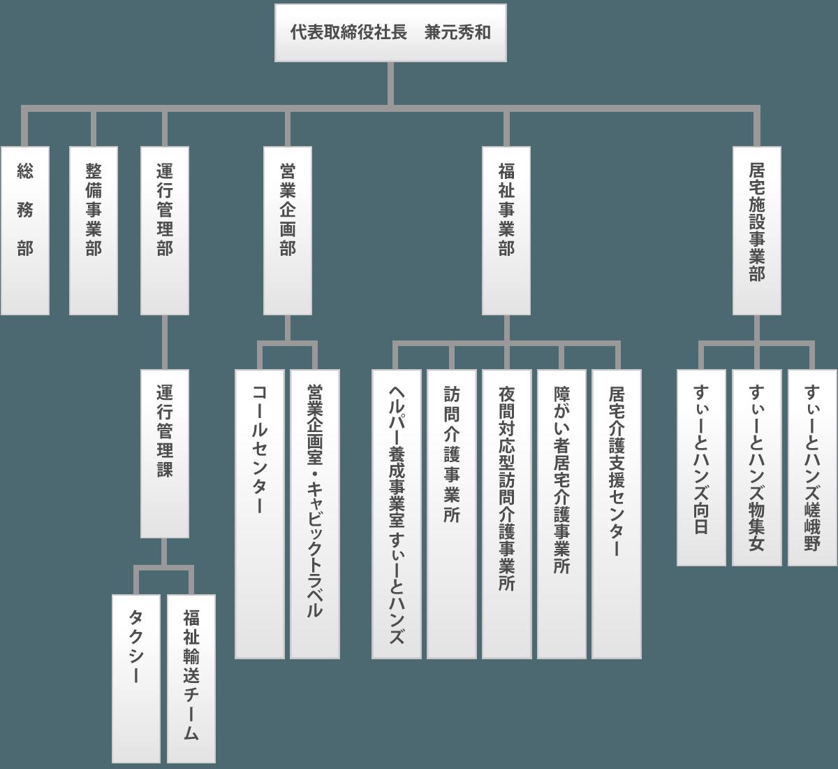 株式会社キャビック組織図